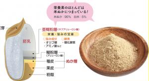 栄養素のほとんどは米ぬかにつまっている